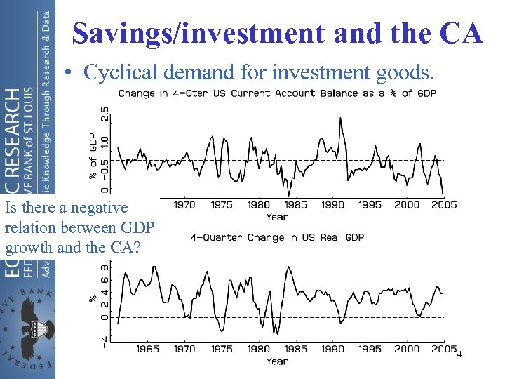 Savings/investment and the CA • Cyclical demand for investment goods. Is there a negative