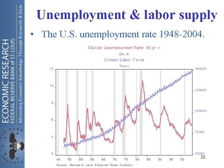 Unemployment & labor supply • The U. S. unemployment rate 1948 -2004. 22