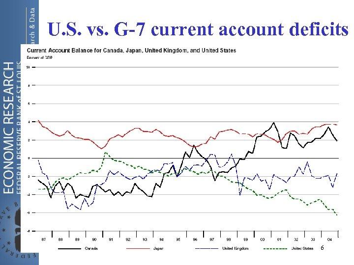 U. S. vs. G-7 current account deficits 6