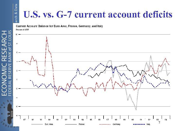 U. S. vs. G-7 current account deficits 7