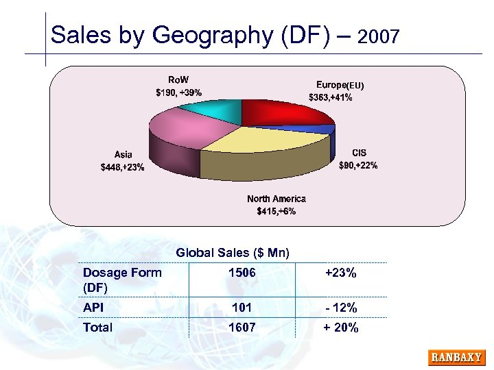 Sales by Geography (DF) – 2007 (EU) Global Sales ($ Mn) Dosage Form (DF)