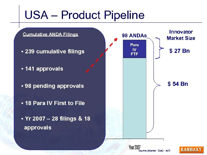 USA – Product Pipeline Cumulative ANDA Filings § 239 cumulative filings 98 ANDAs Para