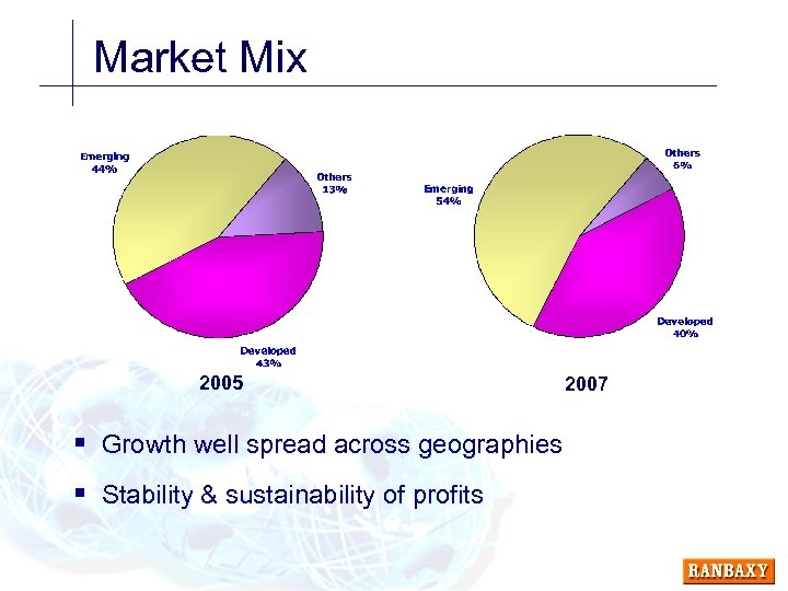 Market Mix 2005 § Growth well spread across geographies § Stability & sustainability of