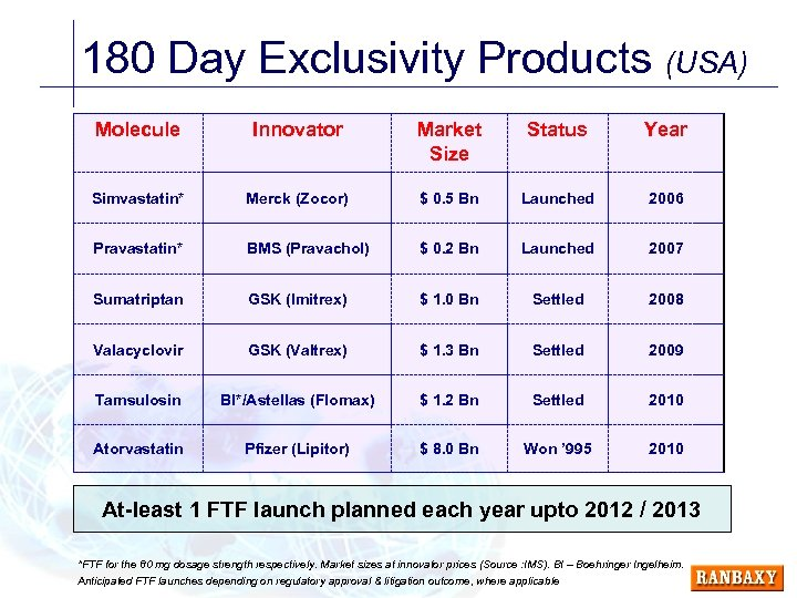 180 Day Exclusivity Products (USA) Molecule Innovator Market Size Status Year Simvastatin* Merck (Zocor)