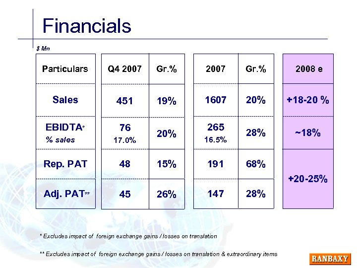 Financials $ Mn Particulars Q 4 2007 Gr. % 2008 e Sales 451 19%