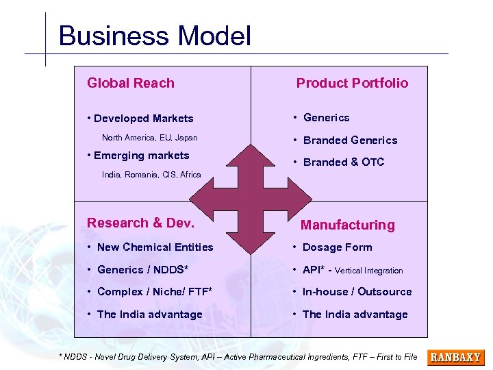 Business Model Global Reach Product Portfolio • Developed Markets • Generics North America, EU,