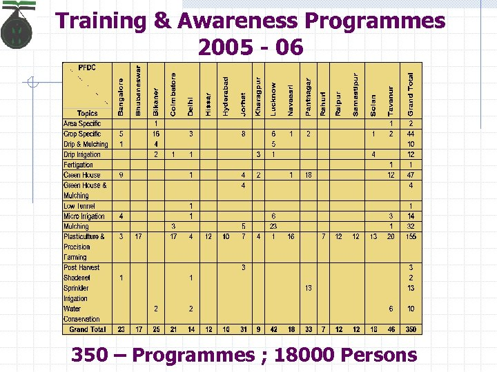 Training & Awareness Programmes 2005 - 06 350 – Programmes ; 18000 Persons