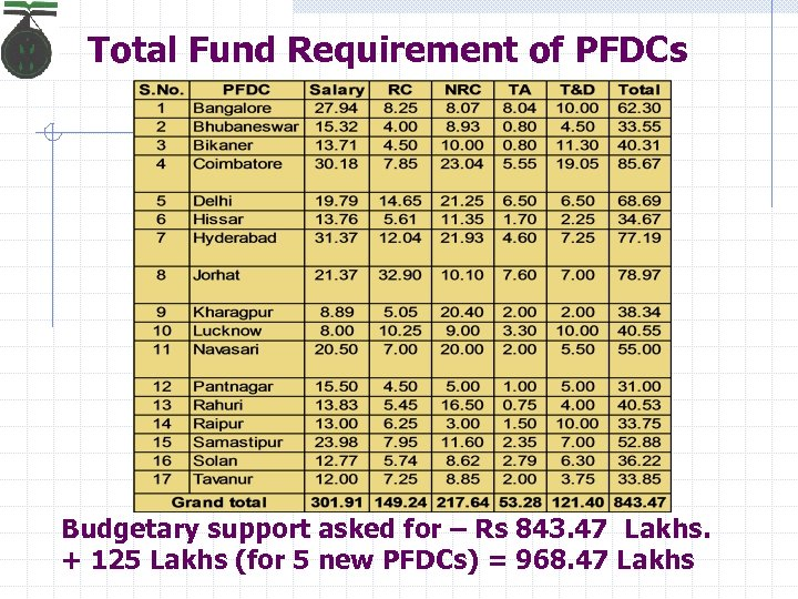 Total Fund Requirement of PFDCs Budgetary support asked for – Rs 843. 47 Lakhs.