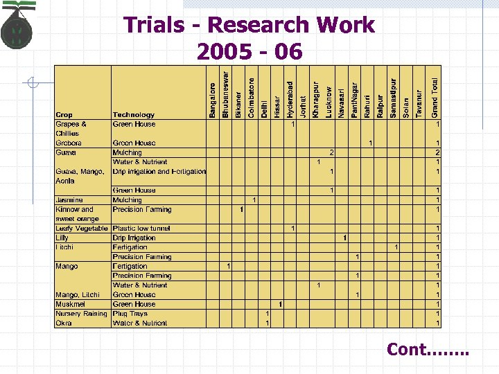 Trials - Research Work 2005 - 06 Cont……. .