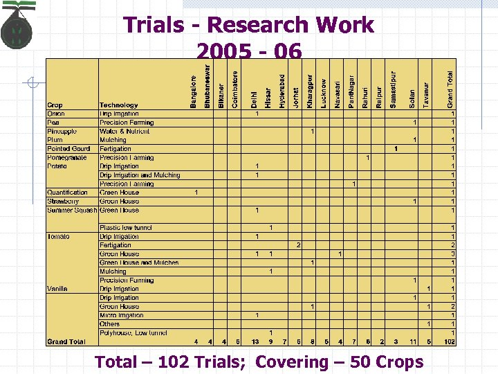 Trials - Research Work 2005 - 06 Total – 102 Trials; Covering – 50