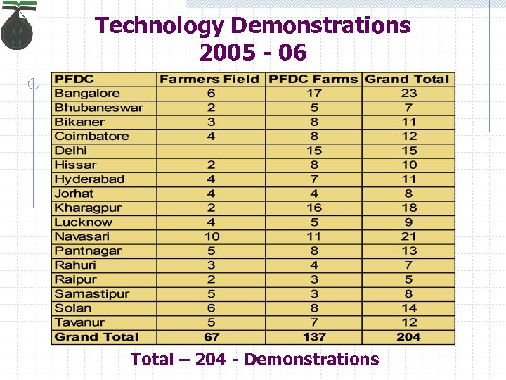 Technology Demonstrations 2005 - 06 Total – 204 - Demonstrations