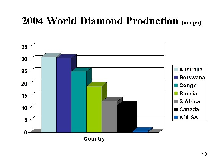 2004 World Diamond Production (m cpa) 10