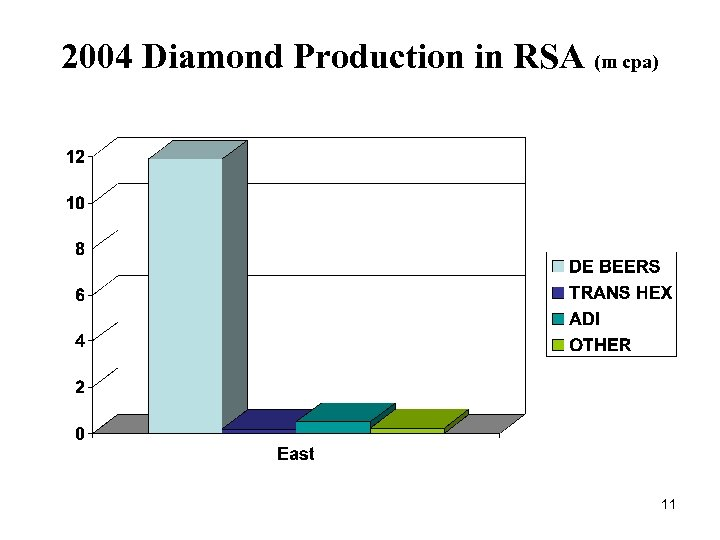 2004 Diamond Production in RSA (m cpa) 11