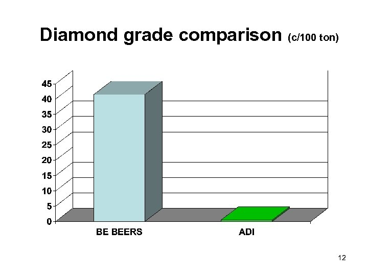 Diamond grade comparison (c/100 ton) 12