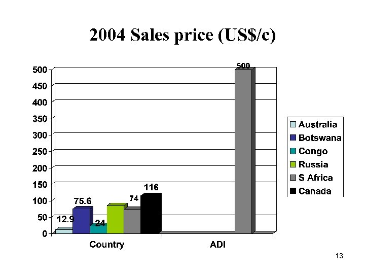 2004 Sales price (US$/c) 13