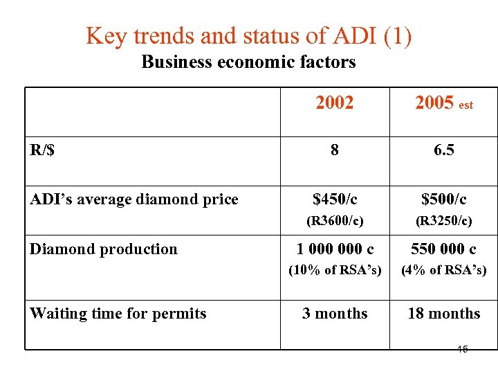 Key trends and status of ADI (1) Business economic factors 2002 Diamond production Waiting
