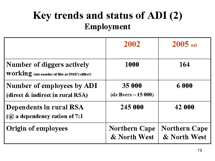 Key trends and status of ADI (2) Employment 2002 Number of diggers actively working