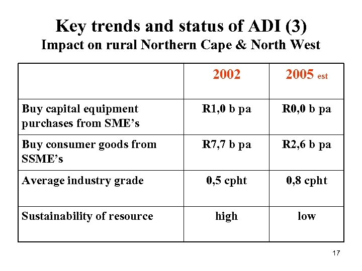 Key trends and status of ADI (3) Impact on rural Northern Cape & North