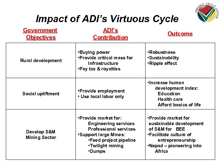 Impact of ADI's Virtuous Cycle Government Objectives Rural development Social upliftment Develop S&M Mining