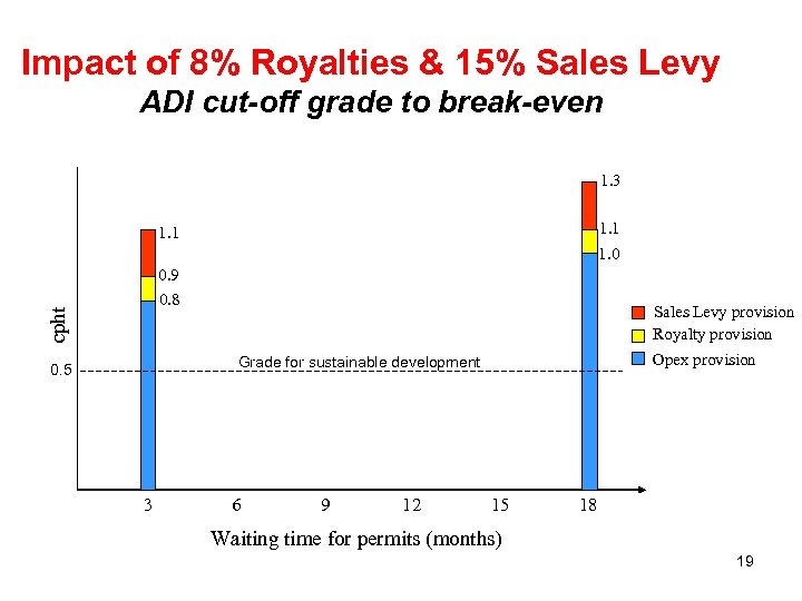Impact of 8% Royalties & 15% Sales Levy ADI cut-off grade to break-even 1.