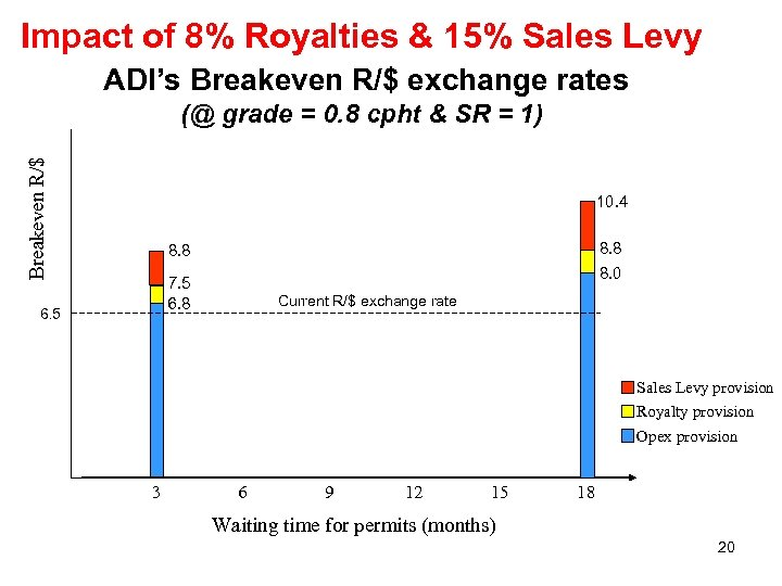Impact of 8% Royalties & 15% Sales Levy ADI's Breakeven R/$ exchange rates Breakeven