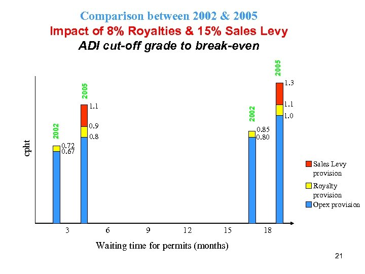 2005 Comparison between 2002 & 2005 Impact of 8% Royalties & 15% Sales Levy