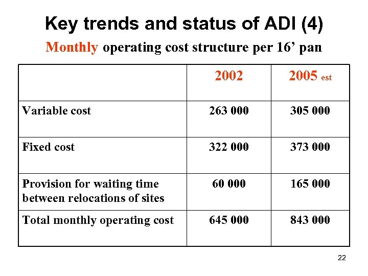 Key trends and status of ADI (4) Monthly operating cost structure per 16' pan