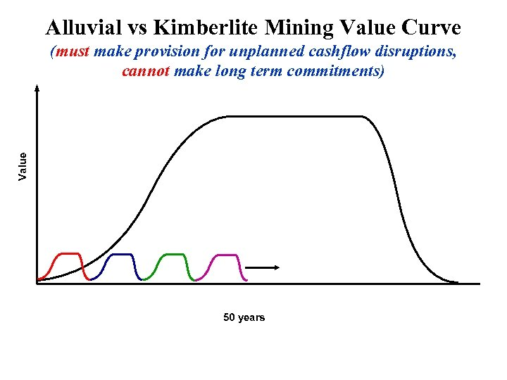 Alluvial vs Kimberlite Mining Value Curve Value (must make provision for unplanned cashflow disruptions,