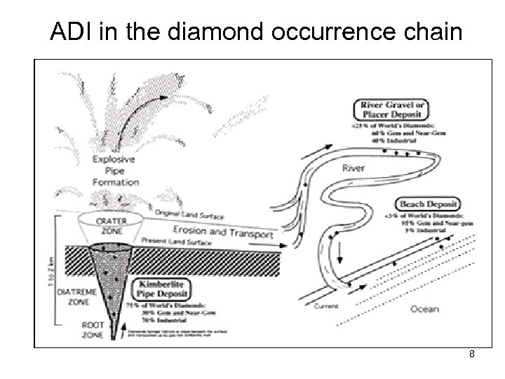 ADI in the diamond occurrence chain 8