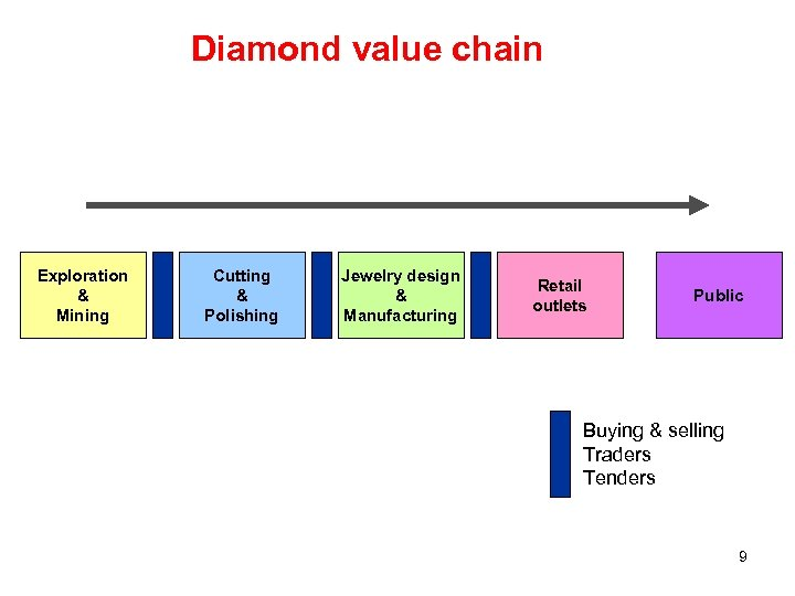 Diamond value chain Exploration & Mining Cutting & Polishing Jewelry design & Manufacturing Retail