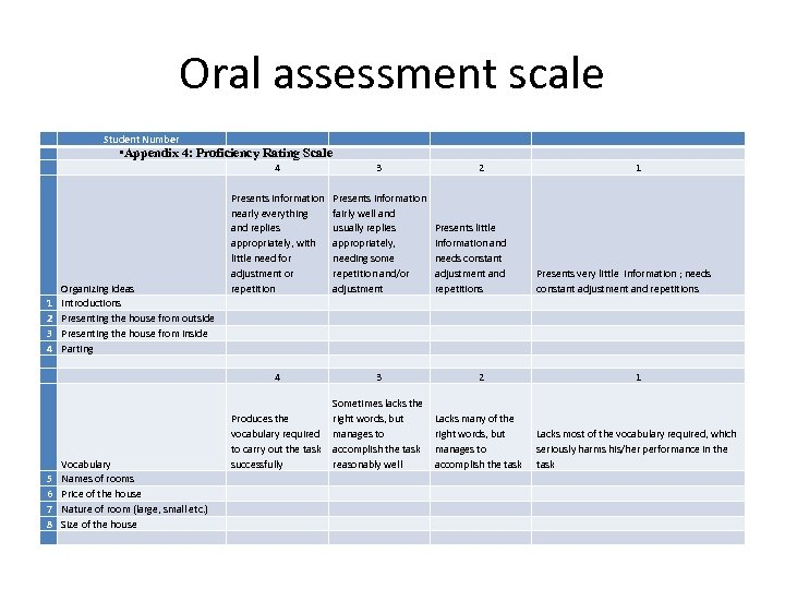 Oral assessment scale Student Number • Appendix 4: Proficiency Rating Scale 1 2 3