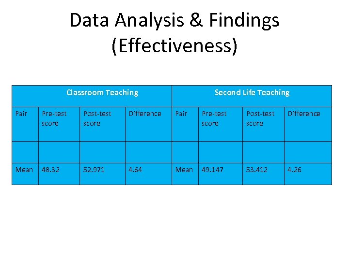 Data Analysis & Findings (Effectiveness) Classroom Teaching Second Life Teaching Pair Pre-test score Post-test