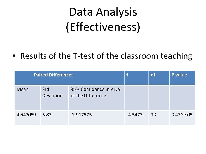 Data Analysis (Effectiveness) • Results of the T-test of the classroom teaching Paired Differences