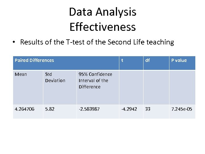 Data Analysis Effectiveness • Results of the T-test of the Second Life teaching Paired