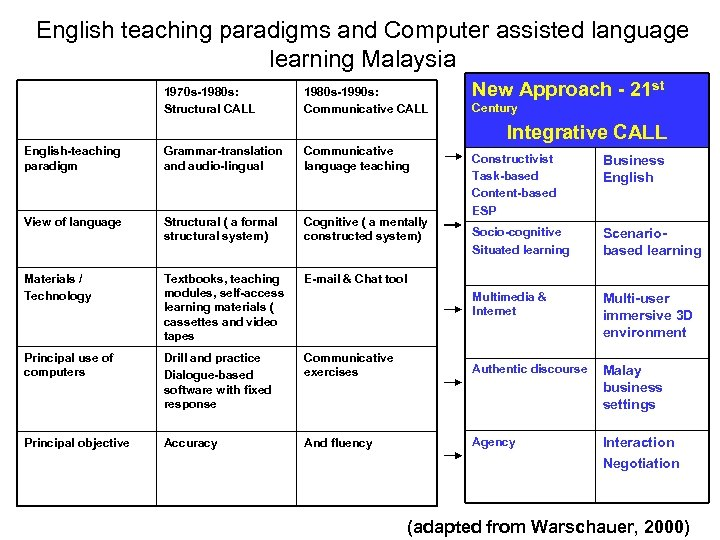English teaching paradigms and Computer assisted language learning Malaysia 1970 s-1980 s: Structural CALL