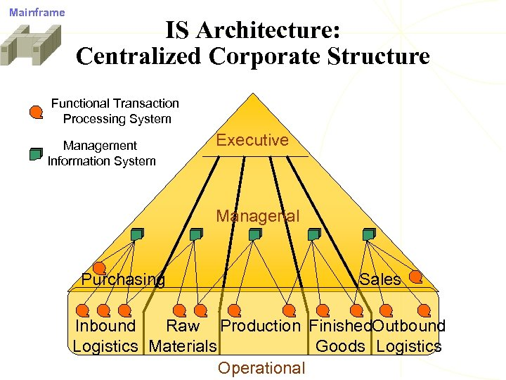 Mainframe IS Architecture: Centralized Corporate Structure Functional Transaction Processing System Management Information System Executive