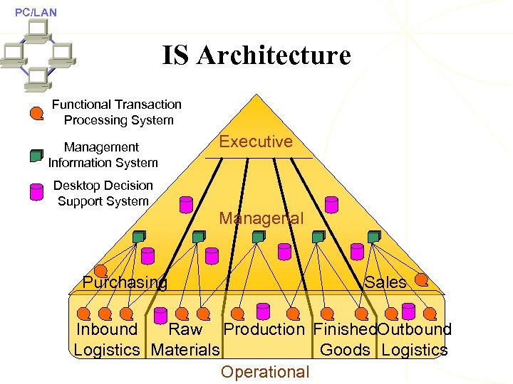PC/LAN IS Architecture Functional Transaction Processing System Management Information System Executive Desktop Decision Support