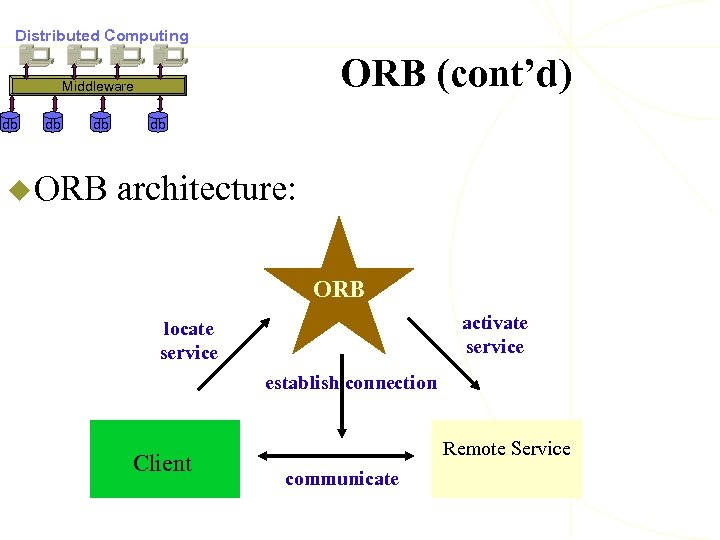 Distributed Computing ORB (cont'd) Middleware db db db u ORB db architecture: ORB activate