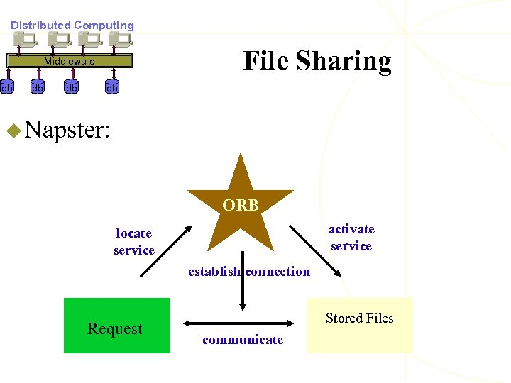 Distributed Computing File Sharing Middleware db db u Napster: ORB activate service locate service