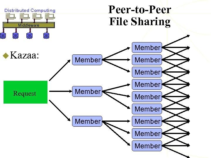 Peer-to-Peer File Sharing Distributed Computing Middleware db db db u Kazaa: db Member Request