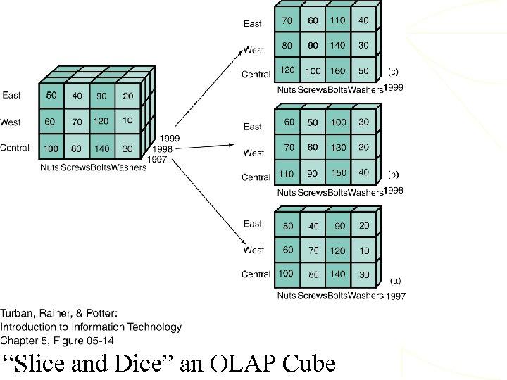 """""""Slice and Dice"""" an OLAP Cube"""