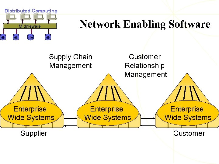 Distributed Computing Network Enabling Software Middleware db db Supply Chain Management Enterprise Wide Systems