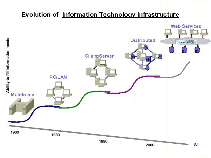 Evolution of Information Technology Infrastructure Web Services Distributed db Client/Server db db db PC/LAN