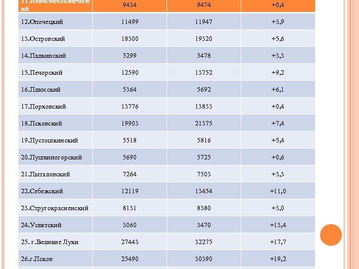 11. Новосокольническ ий 9434 9474 +0, 4 12. Опочецкий 11499 11947 +3, 9 13.