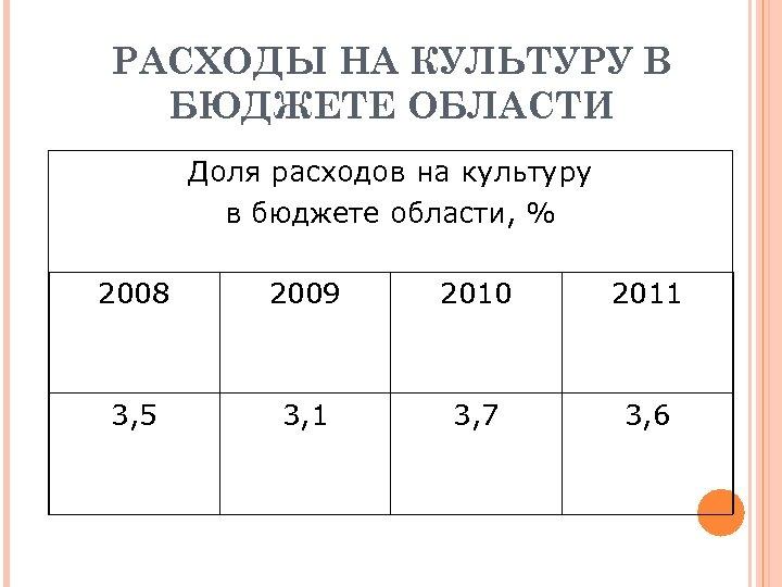 РАСХОДЫ НА КУЛЬТУРУ В БЮДЖЕТЕ ОБЛАСТИ Доля расходов на культуру в бюджете области, %