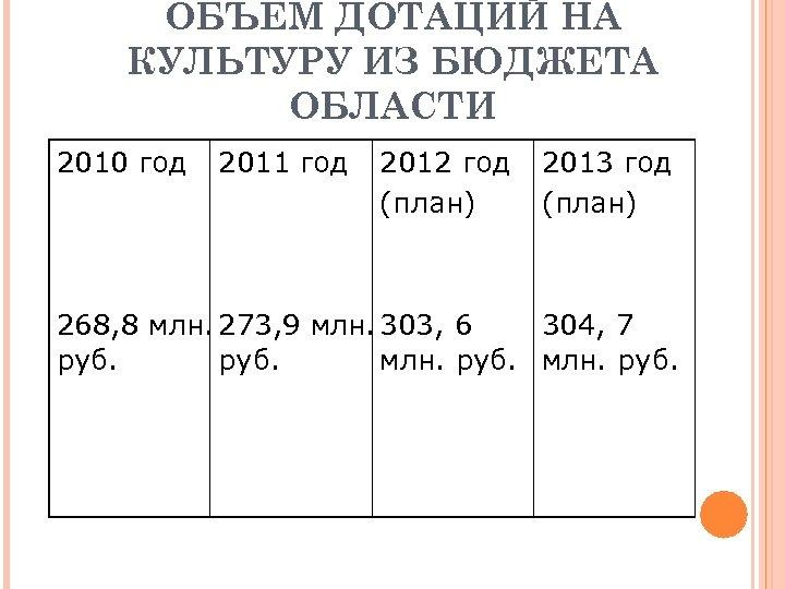 ОБЪЕМ ДОТАЦИЙ НА КУЛЬТУРУ ИЗ БЮДЖЕТА ОБЛАСТИ 2010 год 2011 год 2012 год (план)