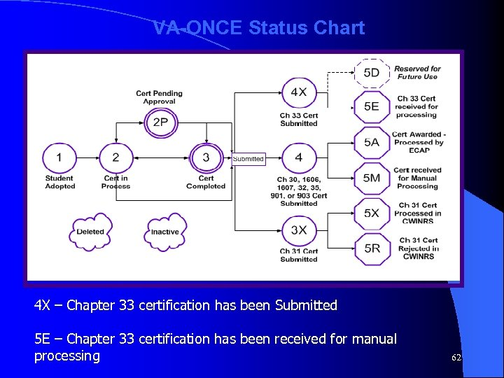 VA-ONCE Status Chart 4 X – Chapter 33 certification has been Submitted 5 E