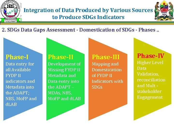 Integration of Data Produced by Various Sources to Produce SDGs Indicators 2. SDGs Data