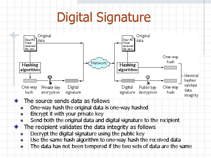 Digital Signature The source sends data as follows n n n One-way hash the