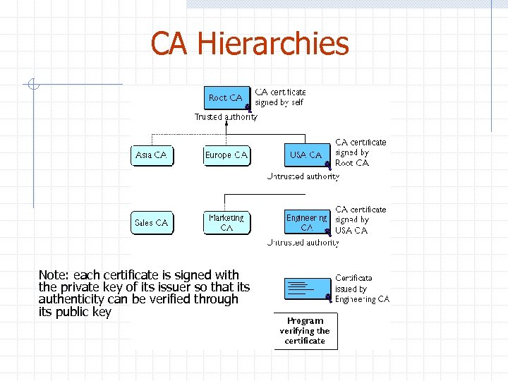 CA Hierarchies Note: each certificate is signed with the private key of its issuer